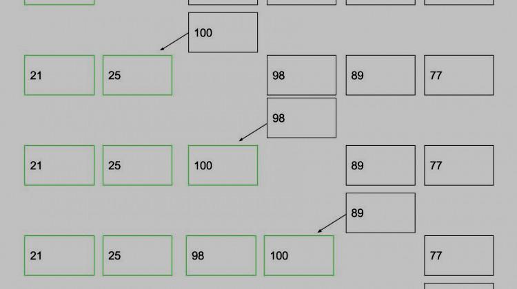 Структуры данных и алгоритмы - Сортировка вставками